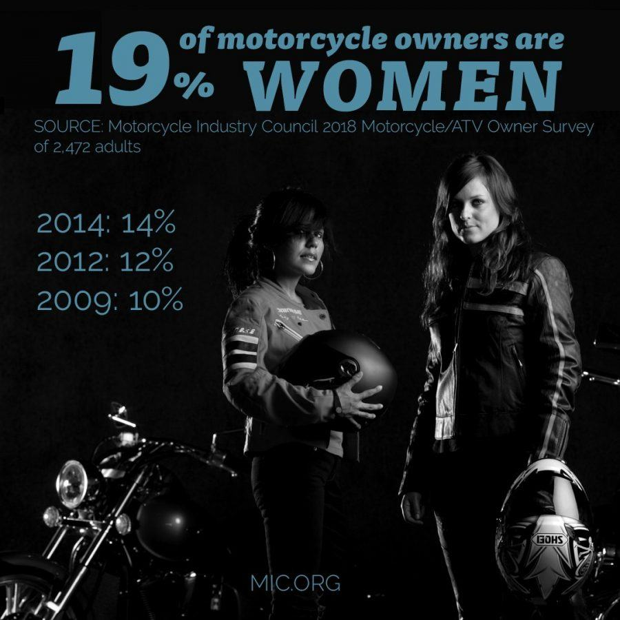 Monochrome poster of two women in leathers and holding helmets, with headline survey stats superimposed